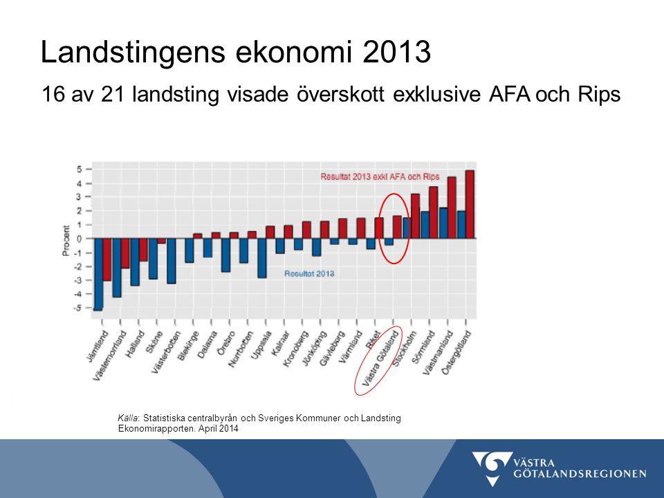 Landstingens ekonomi 2013 16 av 21 landsting visade överskott exklusive AFA och Rips Ekonomirapporten. April 2014 Källa: Statistiska centralbyrån och