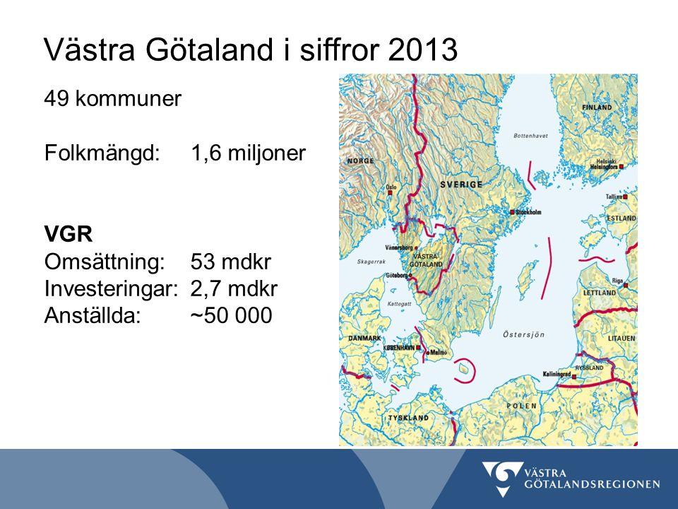 Västra Götaland i siffror 2013 49 kommuner Folkmängd:1,6 miljoner VGR Omsättning:53 mdkr Investeringar:2,7 mdkr Anställda: ~50 000