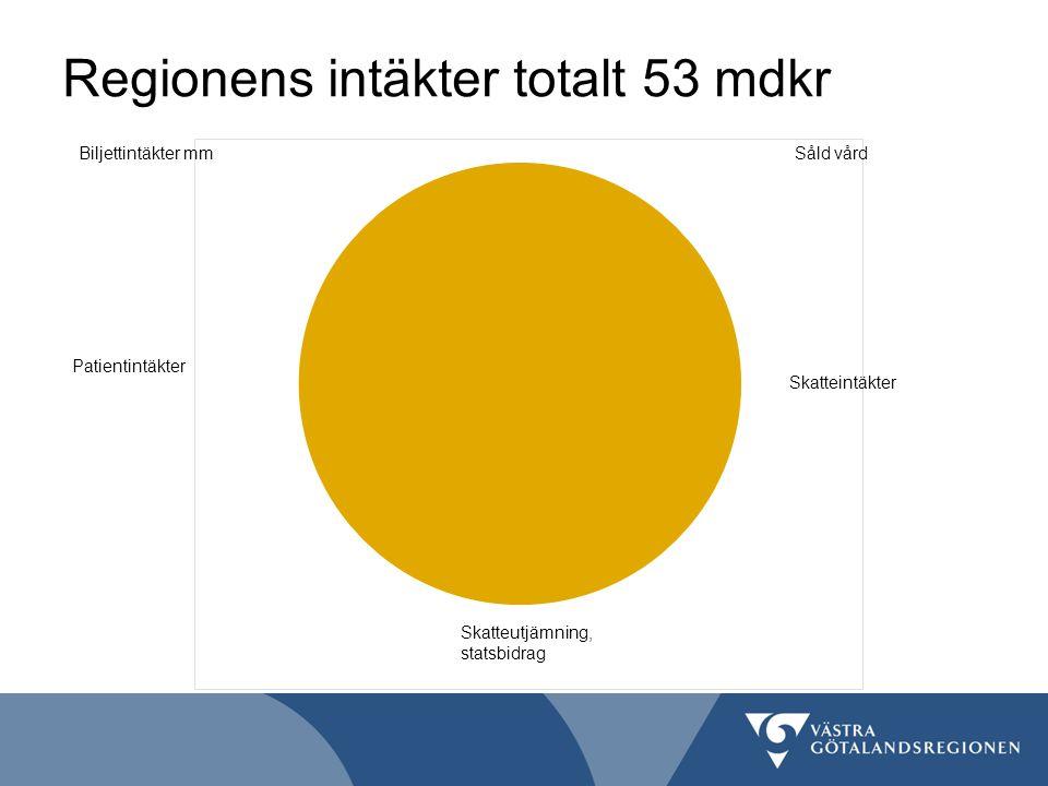 Regionens intäkter totalt 53 mdkr Såld vårdBiljettintäkter mm Patientintäkter Skatteutjämning, statsbidrag Skatteintäkter