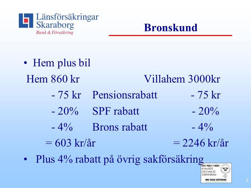 2 Bronskund Hem plus bil Hem 860 kr Villahem 3000kr - 75 kr Pensionsrabatt - 75 kr - 20% SPF rabatt - 20% - 4% Brons rabatt - 4% = 603 kr/år = 2246 kr/år Plus 4% rabatt på övrig sakförsäkring