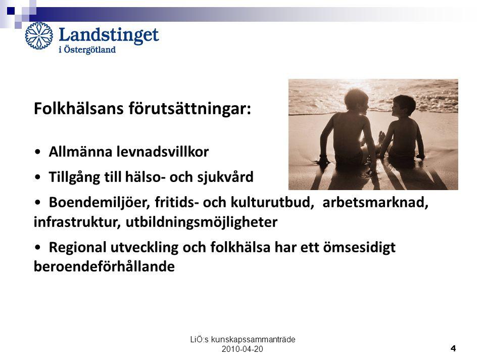 LiÖ:s kunskapssammanträde 2010-04-20 4 Folkhälsans förutsättningar: Allmänna levnadsvillkor Tillgång till hälso- och sjukvård Boendemiljöer, fritids- och kulturutbud, arbetsmarknad, infrastruktur, utbildningsmöjligheter Regional utveckling och folkhälsa har ett ömsesidigt beroendeförhållande