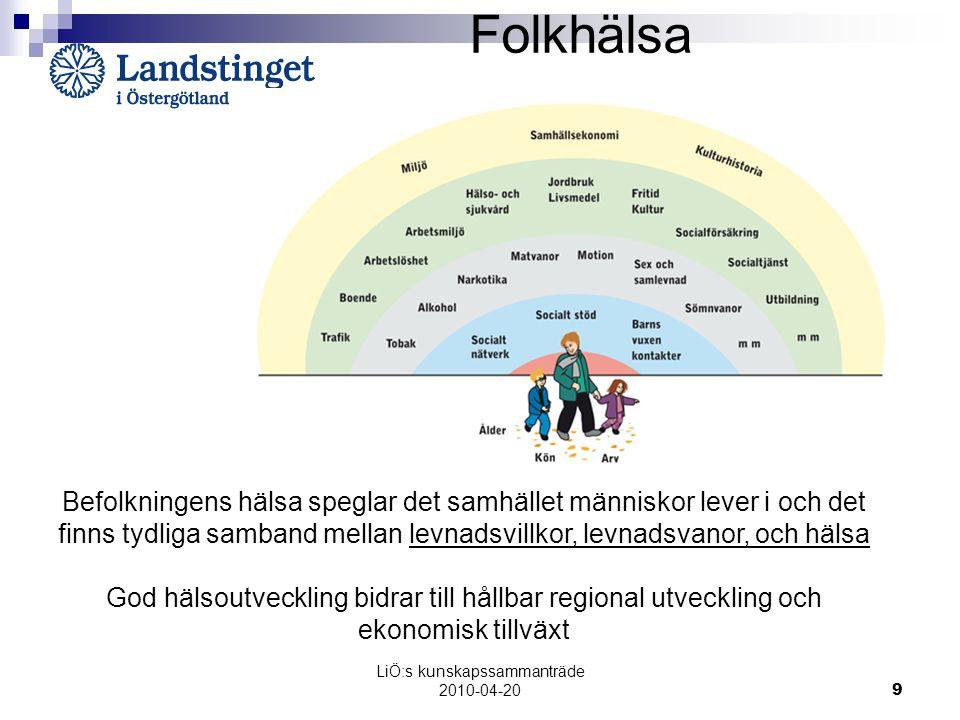LiÖ:s kunskapssammanträde 2010-04-20 9 Folkhälsa Befolkningens hälsa speglar det samhället människor lever i och det finns tydliga samband mellan levnadsvillkor, levnadsvanor, och hälsa God hälsoutveckling bidrar till hållbar regional utveckling och ekonomisk tillväxt