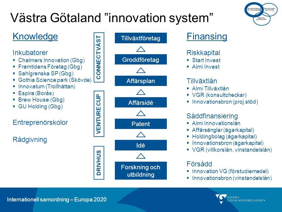 Internationell samordning – Europa 2020 Knowledge Inkubatorer  Chalmers Innovation (Gbg)  Framtidens Företag (Gbg)  Sahlgrenska SP (Gbg)  Gothia Science park (Skövde)  Innovatum (Trollhättan)  Espira (Borås)  Brew House (Gbg)  GU Holding (Gbg) Entreprenörskolor Rådgivning Finansing Riskkapital  Start Invest  Almi Invest Tillväxtlån  Almi Tillväxtlån  VGR (konsultcheckar)  Innovationsbron (proj.stöd) Såddfinansiering  Almi Innovationslån  Affärsänglar (ägarkapital)  Holdingbolag (ägarkapital)  Innovationsbron (ägarkapital)  VGR (villkorslån, vinstandelslån) Försådd  Innovation VG (förstudiemedel)  Innovationsbron (vinstandelslån) DRIVHUS Forskning och utbildning Idé Patent Affärsidé Affärsplan Groddföretag Tillväxtföretag Västra Götaland innovation system VENTURE CUP CONNECT VÄST Regionala styrkeområden Små och medel- stora företag Entreprenörskap och nyföretagande