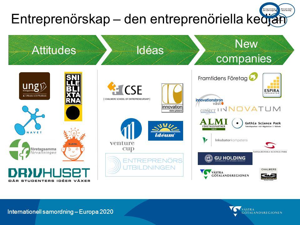 Internationell samordning – Europa 2020 Idéas Attitudes New companies Entreprenörskap – den entreprenöriella kedjan Regionala styrkeområden Små och me
