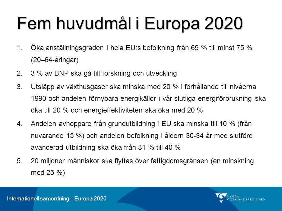 Internationell samordning – Europa 2020 Fem huvudmål i Europa 2020 1.Öka anställningsgraden i hela EU:s befolkning från 69 % till minst 75 % (20–64-åringar) 2.3 % av BNP ska gå till forskning och utveckling 3.Utsläpp av växthusgaser ska minska med 20 % i förhållande till nivåerna 1990 och andelen förnybara energikällor i vår slutliga energiförbrukning ska öka till 20 % och energieffektiviteten ska öka med 20 % 4.Andelen avhoppare från grundutbildning i EU ska minska till 10 % (från nuvarande 15 %) och andelen befolkning i åldern 30-34 år med slutförd avancerad utbildning ska öka från 31 % till 40 % 5.20 miljoner människor ska flyttas över fattigdomsgränsen (en minskning med 25 %)