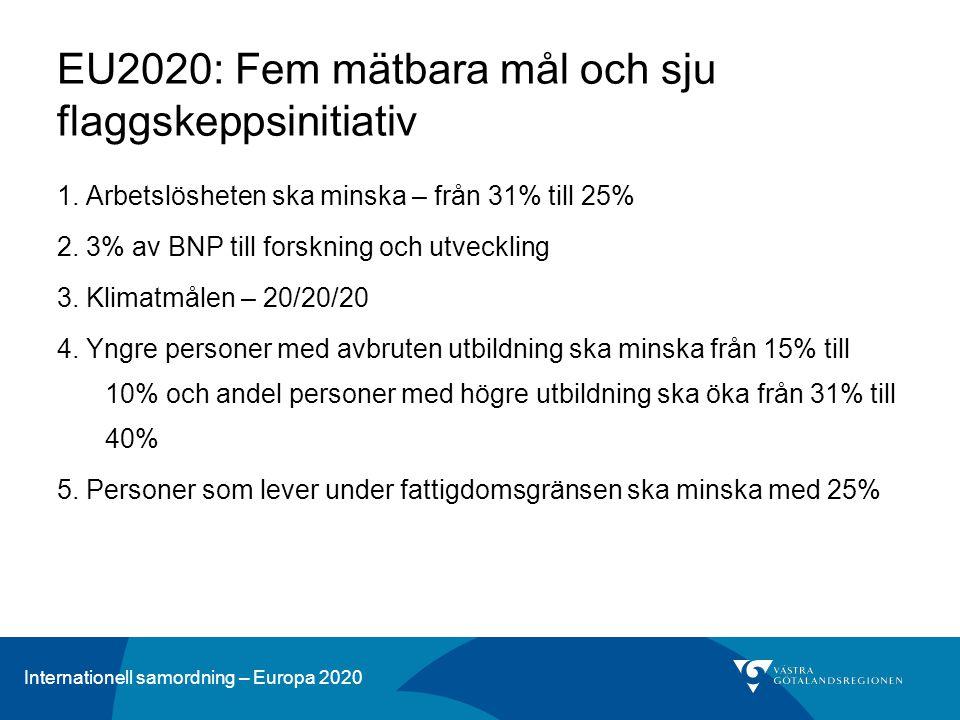 Internationell samordning – Europa 2020 EU2020: Fem mätbara mål och sju flaggskeppsinitiativ 1. Arbetslösheten ska minska – från 31% till 25% 2. 3% av