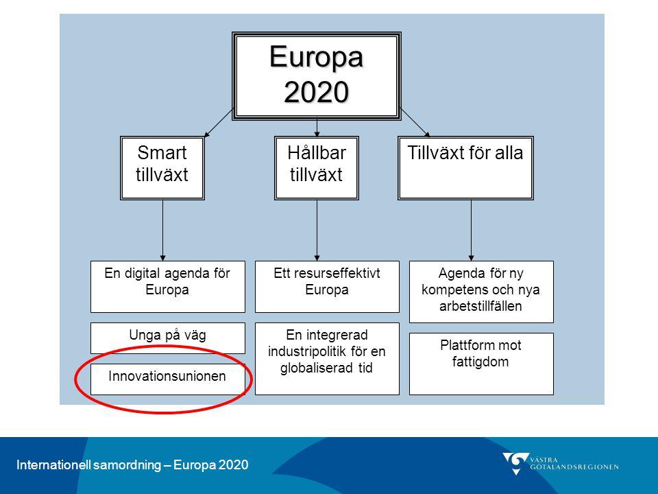 Internationell samordning – Europa 2020 Utmaningar och bakgrund Del av BNP till FoU EU: 2% USA: 2.8% Japan: 3.4% Mål för EU = 3% år 2020 Generellt för låga nationella mål, ca 2.7-2.8% I nettoutgifter kommer Kina spendera mer än EU år 2014 Del av befolkningen 25-34 år med högre utbildning: EU: 34% US: 42% Japan: 55%