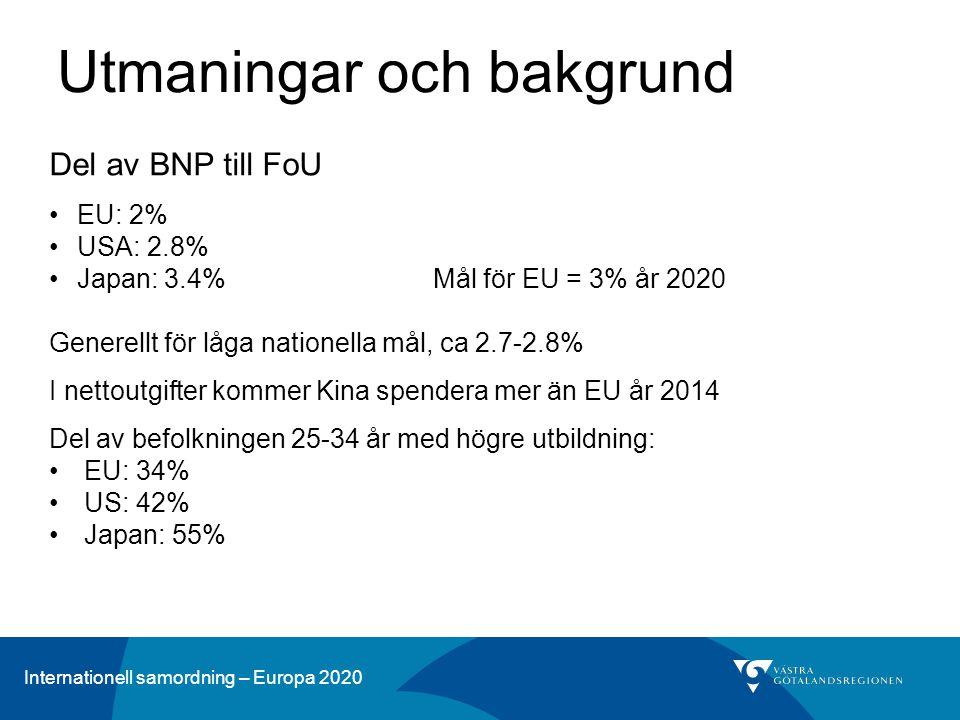Internationell samordning – Europa 2020 Utmaningar och bakgrund Del av BNP till FoU EU: 2% USA: 2.8% Japan: 3.4% Mål för EU = 3% år 2020 Generellt för