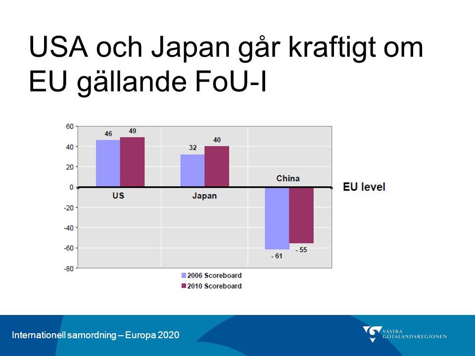 Internationell samordning – Europa 2020 USA och Japan går kraftigt om EU gällande FoU-I