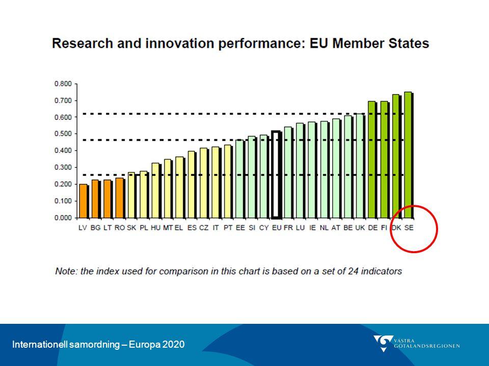 Innovationsunionen Forskning och Utveckling (FoU) Bemöta framtida samhällsutmaningar EIP – Europeiska Innovationspartnerskap PPP – Public Private Partnership Smart specialisering