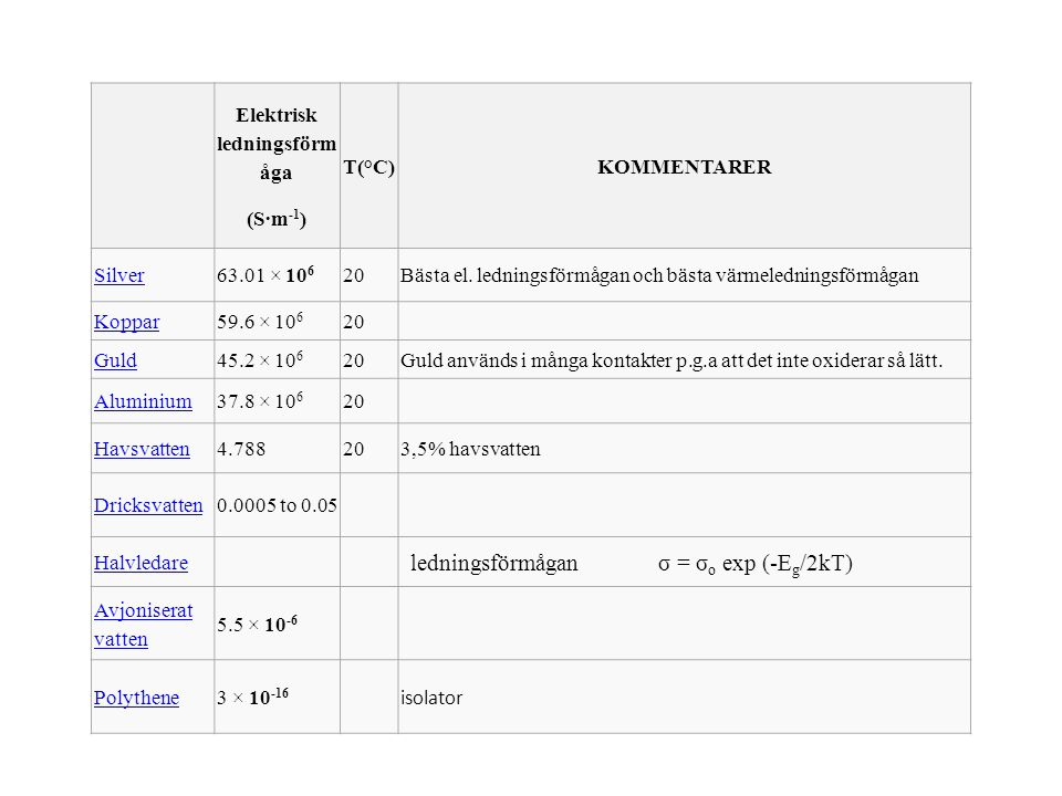 Elektrisk ledningsförm åga (S·m -1 ) T(°C)KOMMENTARER Silver63.01 × 10 6 20Bästa el. ledningsförmågan och bästa värmeledningsförmågan Koppar59.6 × 10