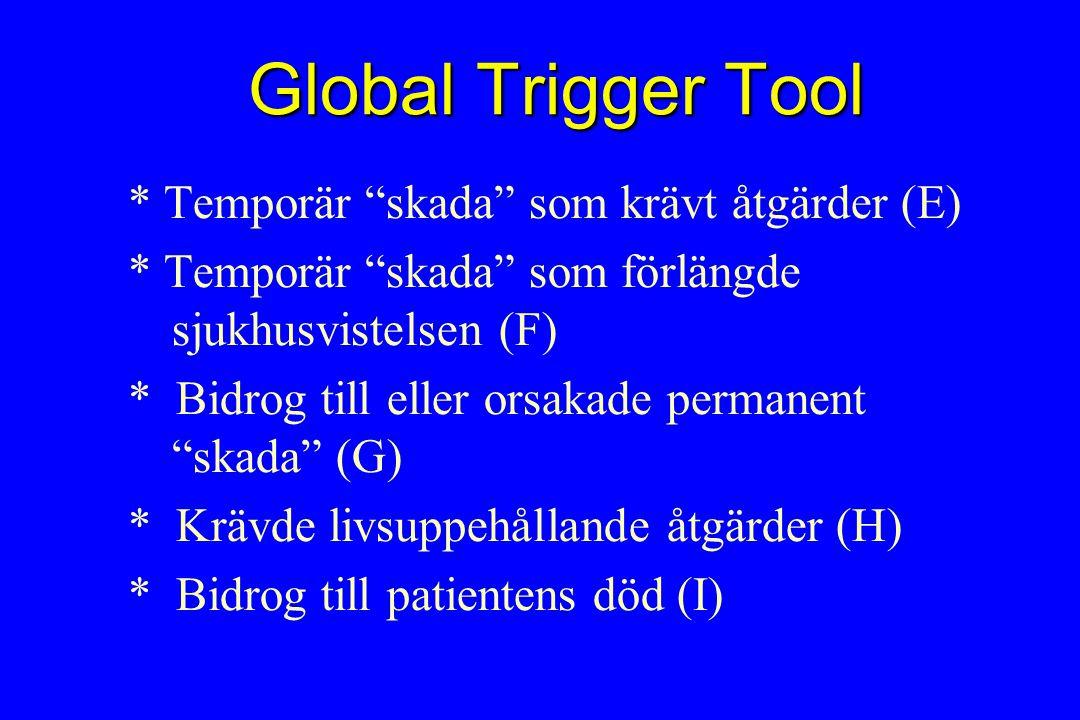 Global Trigger Tool * Temporär skada som krävt åtgärder (E) * Temporär skada som förlängde sjukhusvistelsen (F) * Bidrog till eller orsakade permanent skada (G) * Krävde livsuppehållande åtgärder (H) * Bidrog till patientens död (I)