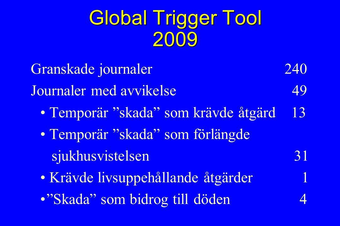 Global Trigger Tool 2009 Granskade journaler 240 Journaler med avvikelse 49 Temporär skada som krävde åtgärd 13 Temporär skada som förlängde sjukhusvistelsen 31 Krävde livsuppehållande åtgärder1 Skada som bidrog till döden 4