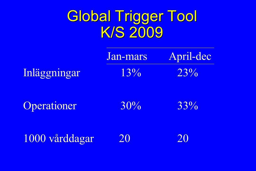 Global Trigger Tool K/S 2009 Jan-mars April-dec Inläggningar 13% 23% Operationer 30% 33% 1000 vårddagar 20 20
