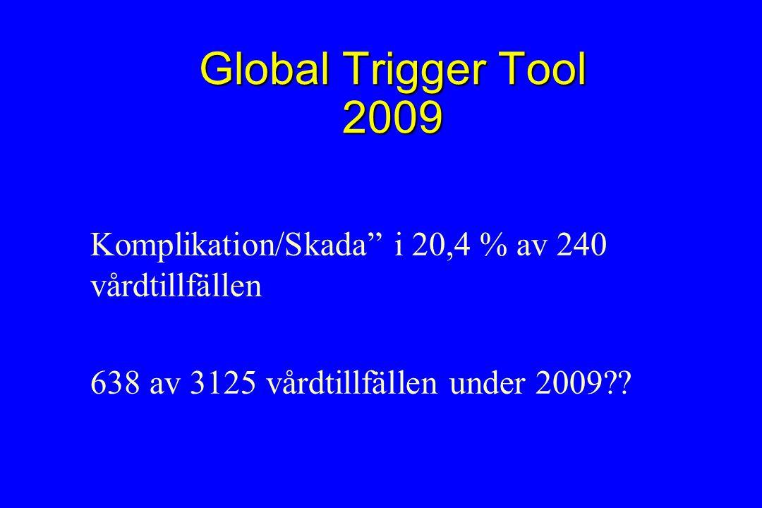 Global Trigger Tool 2009 Komplikation/Skada i 20,4 % av 240 vårdtillfällen 638 av 3125 vårdtillfällen under 2009