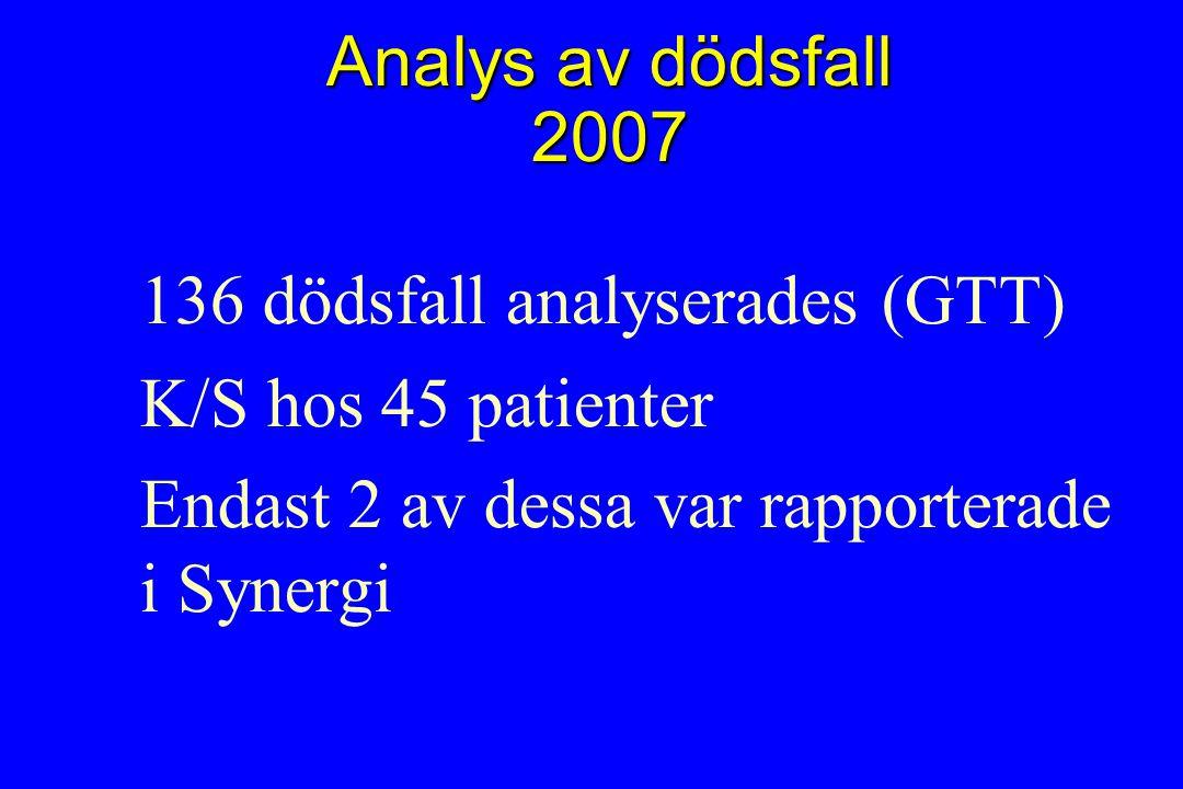 Analys av dödsfall 2007 136 dödsfall analyserades (GTT) K/S hos 45 patienter Endast 2 av dessa var rapporterade i Synergi