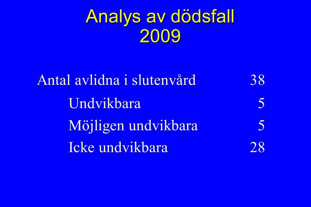 Analys av dödsfall 2009 Antal avlidna i slutenvård 38 Undvikbara 5 Möjligen undvikbara 5 Icke undvikbara28