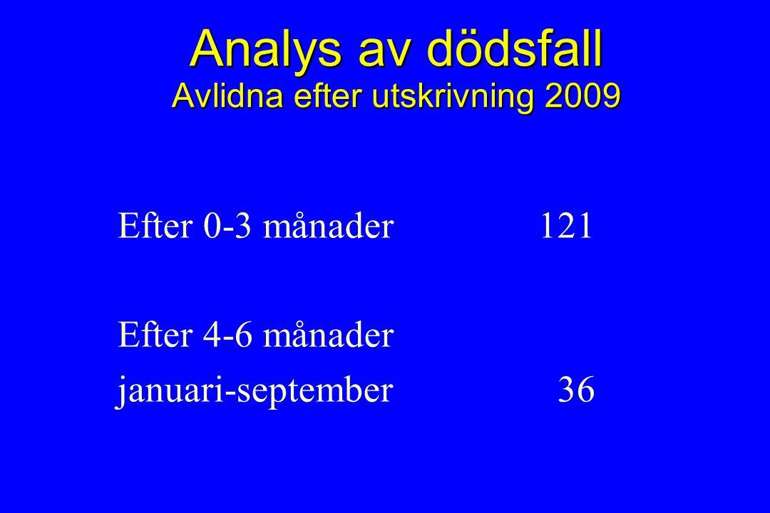 Analys av dödsfall Avlidna efter utskrivning 2009 Efter 0-3 månader 121 Efter 4-6 månader januari-september 36
