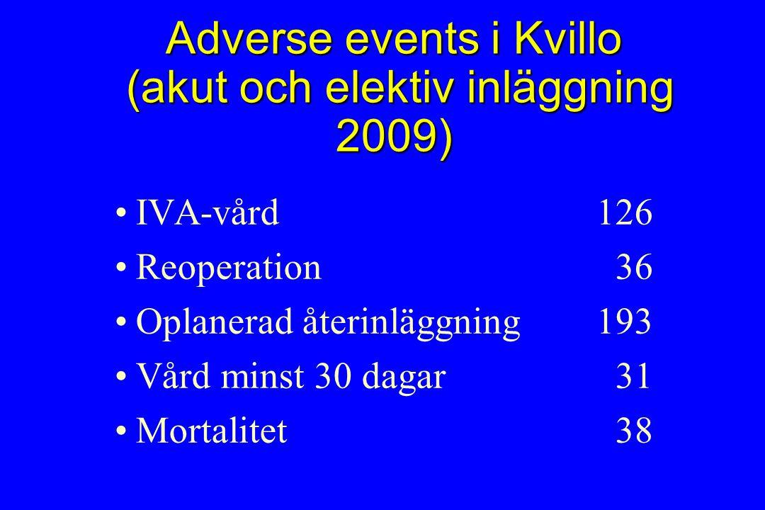 Adverse events i Kvillo (akut och elektiv inläggning 2009) IVA-vård126 Reoperation 36 Oplanerad återinläggning193 Vård minst 30 dagar 31 Mortalitet 38