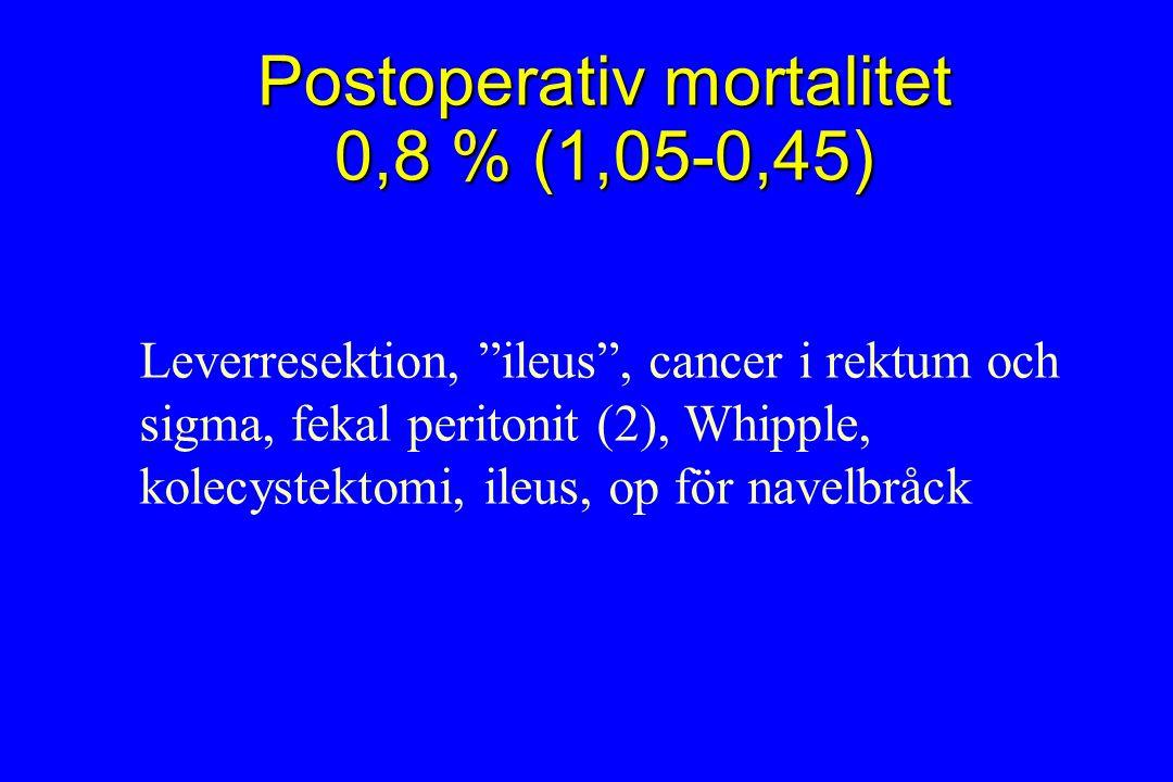 Postoperativ mortalitet 0,8 % (1,05-0,45) Leverresektion, ileus , cancer i rektum och sigma, fekal peritonit (2), Whipple, kolecystektomi, ileus, op för navelbråck
