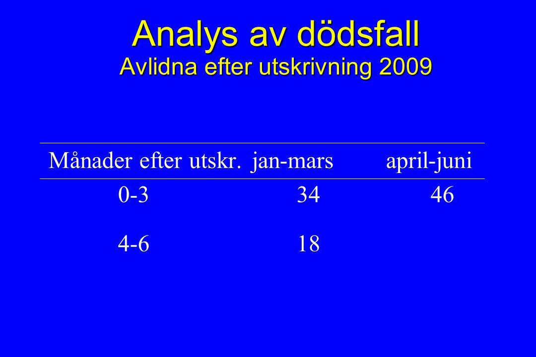 Analys av dödsfall Avlidna efter utskrivning 2009 Månader efter utskr.jan-marsapril-juni 0-33446 4-618