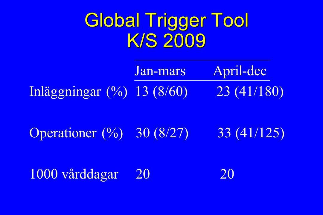 Global Trigger Tool K/S 2009 Jan-mars April-dec Inläggningar (%) 13 (8/60) 23 (41/180) Operationer (%) 30 (8/27) 33 (41/125) 1000 vårddagar 20 20