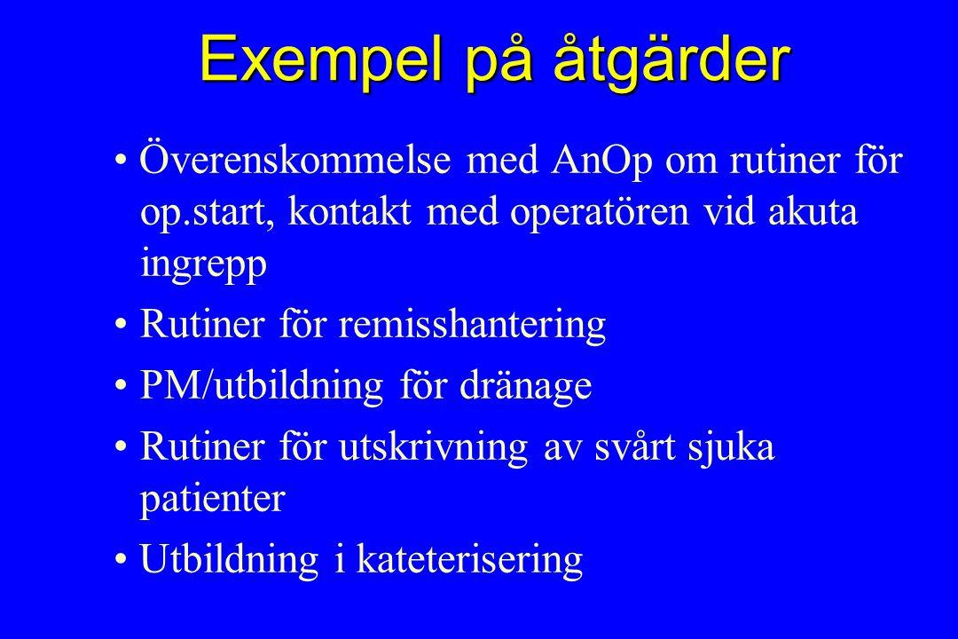 Exempel på åtgärder Överenskommelse med AnOp om rutiner för op.start, kontakt med operatören vid akuta ingrepp Rutiner för remisshantering PM/utbildning för dränage Rutiner för utskrivning av svårt sjuka patienter Utbildning i kateterisering
