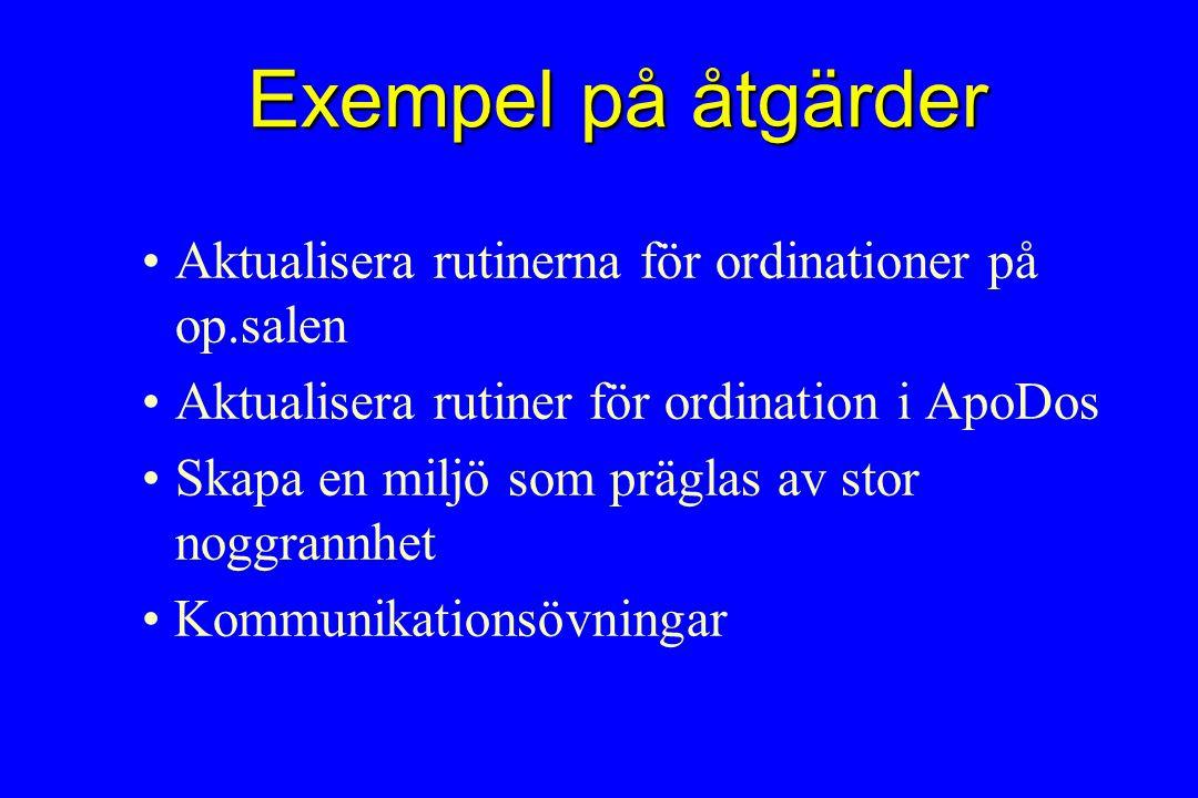 Exempel på åtgärder Aktualisera rutinerna för ordinationer på op.salen Aktualisera rutiner för ordination i ApoDos Skapa en miljö som präglas av stor noggrannhet Kommunikationsövningar