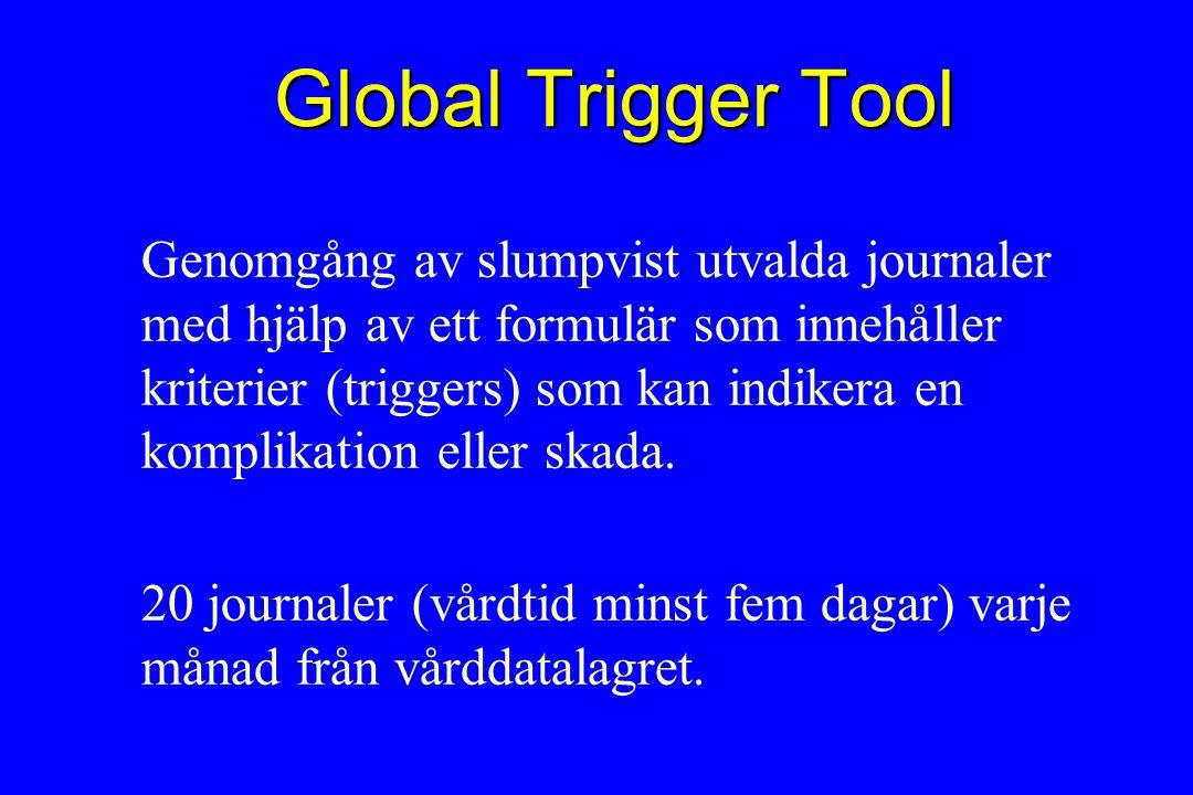 Global Trigger Tool Genomgång av slumpvist utvalda journaler med hjälp av ett formulär som innehåller kriterier (triggers) som kan indikera en komplikation eller skada.