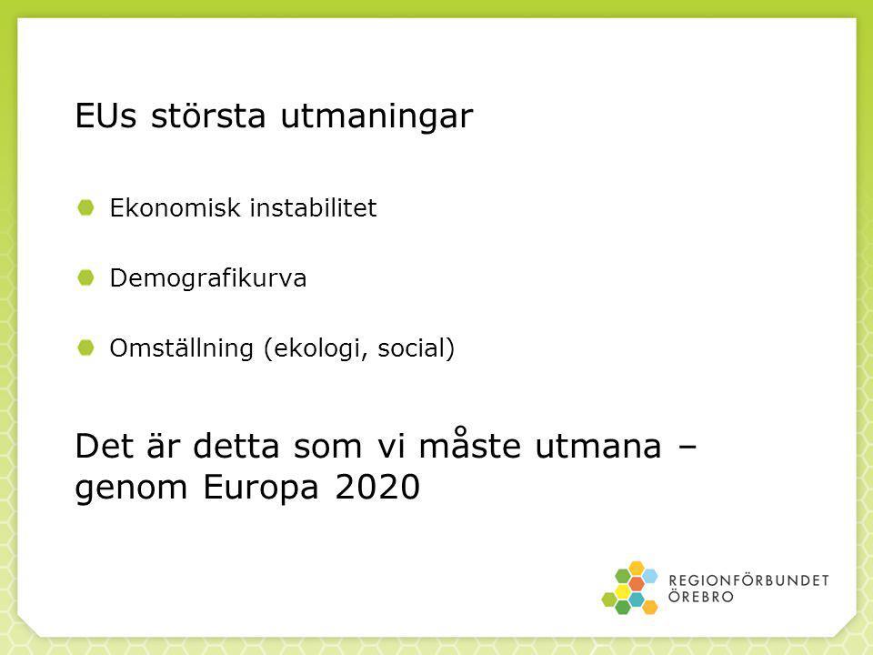 EUs största utmaningar Ekonomisk instabilitet Demografikurva Omställning (ekologi, social) Det är detta som vi måste utmana – genom Europa 2020