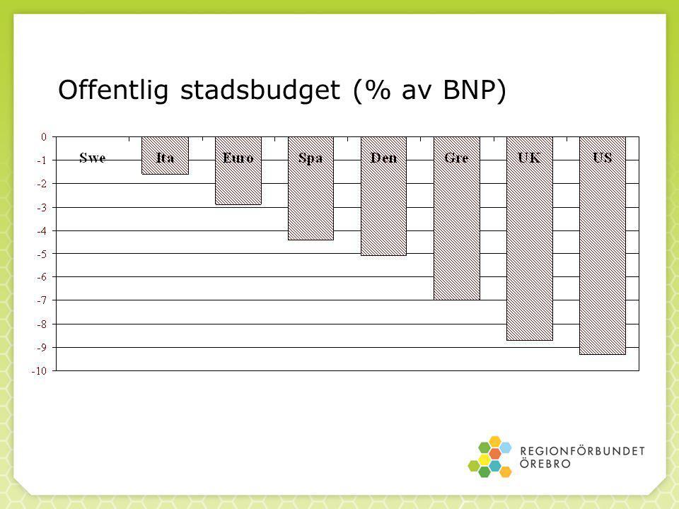 Offentlig stadsbudget (% av BNP)
