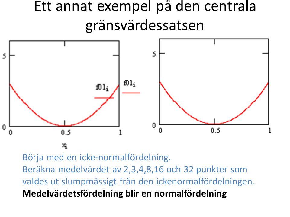 Börja med en icke-normalfördelning. Beräkna medelvärdet av 2,3,4,8,16 och 32 punkter som valdes ut slumpmässigt från den ickenormalfördelningen. Medel