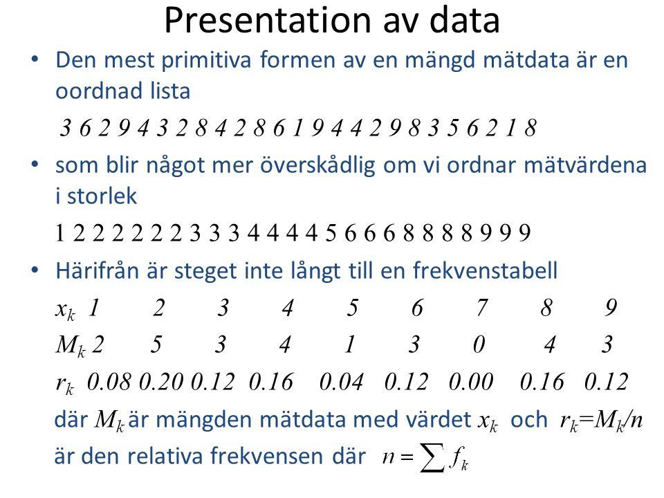 Presentation av data Den mest primitiva formen av en mängd mätdata är en oordnad lista 3 6 2 9 4 3 2 8 4 2 8 6 1 9 4 4 2 9 8 3 5 6 2 1 8 som blir någo