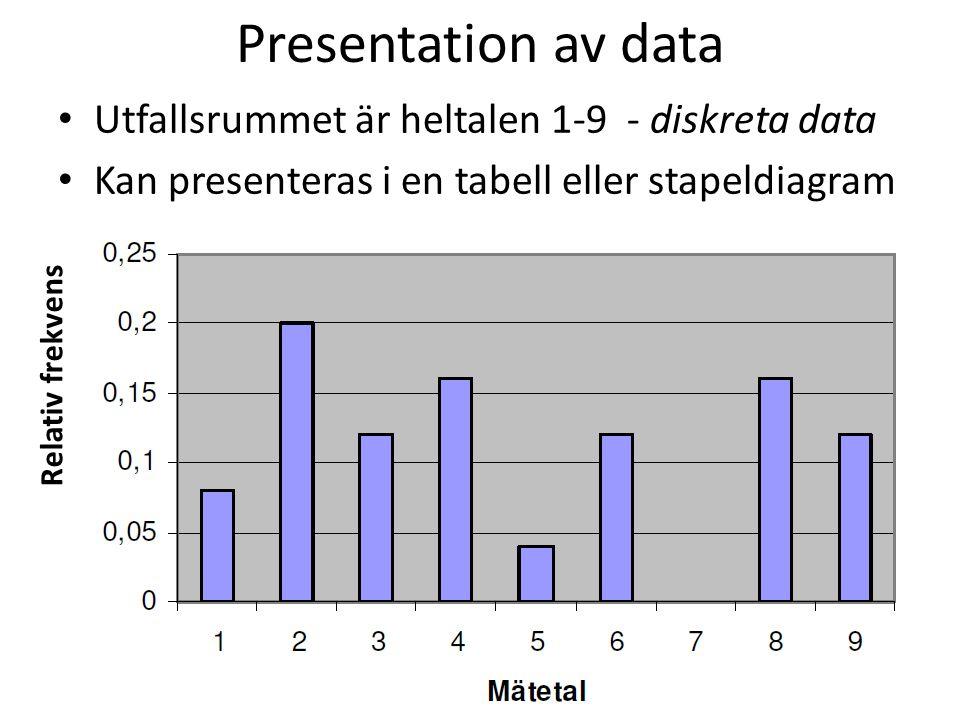 Presentation av data Utfallsrummet är heltalen 1-9 - diskreta data Kan presenteras i en tabell eller stapeldiagram Relativ frekvens