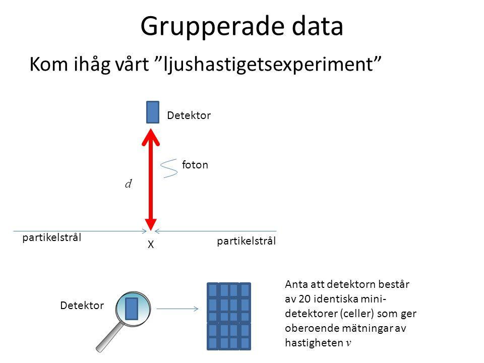 """Grupperade data Kom ihåg vårt """"ljushastigetsexperiment"""" foton Detektor d partikelstrål X Anta att detektorn består av 20 identiska mini- detektorer (c"""