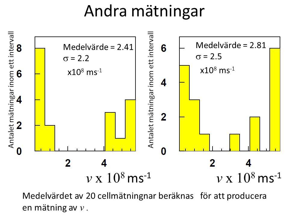 Andra mätningar Medelvärdet av 20 cellmätningnar beräknas för att producera en mätning av v. Medelvärde = 2.41  = 2.2 x10 8 ms -1 Medelvärde = 2.81 