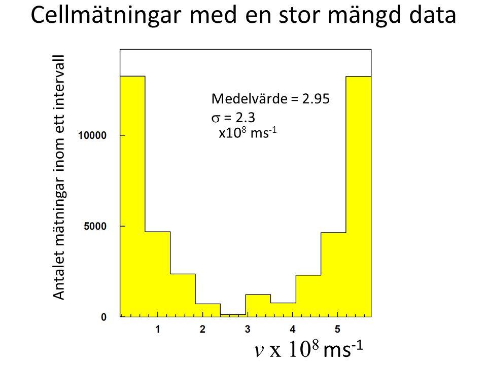 Cellmätningar med en stor mängd data Medelvärde = 2.95  = 2.3 x10 8 ms -1 Antalet mätningar inom ett intervall v x 10 8 ms -1