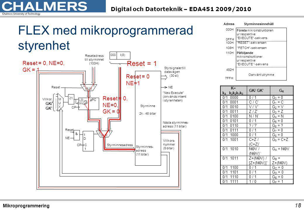 Digital och Datorteknik – EDA451 2009/2010 FLEX med mikroprogrammerad styrenhet 18 Mikroprogrammering Styrminne 2k * 48 bitar Styrminnes- adress (11 bitar) Styrsignaler till datavägen (30 st) New Execute (Används internt i styrenheten) NE 000 I(8) Resetadress till styrminnet (100H) CP LD  PC Inc  P  PC MUXMUX Villkor, GK/ GK' MUX 11 Reset 1D1D CP NE C1C1 MUX Reset  01 0 1 Styrminnesadress Nästa styrminnes- adress (11 bitar) Villkors- nummer (5 bitar) 492H 000H Adress Styrminnesinnehåll 100H 0FFH 108H Första mikroinstruktionen ur respektive EXECUTE -sekvens RESET -sekvensen FETCH -sekvensen Påföljande mikroinstruktioner ur respektive EXECUTE -sekvens 110H 7FFH Oanvänt utrymme K= k 4 k 3 k 2 k 1 k 0 GK/ GK'GKGK 0/1 00000 / 1G 0 = 0 0/1 0001C / C'G 1 = C 0/1 0010V / V'G 2 = V 0/1 0011Z / Z'G 3 = Z 0/1 0100N / N'G 4 = N 0/1 01010 / 1G 5 = 0 0/1 0110.