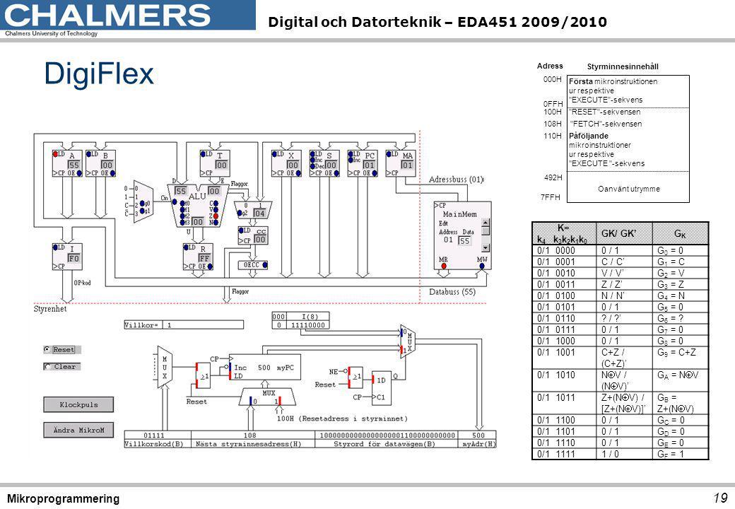 Digital och Datorteknik – EDA451 2009/2010 DigiFlex 19 Mikroprogrammering 492H 000H Adress Styrminnesinnehåll 100H 0FFH 108H Första mikroinstruktionen ur respektive EXECUTE -sekvens RESET -sekvensen FETCH -sekvensen Påföljande mikroinstruktioner ur respektive EXECUTE -sekvens 110H 7FFH Oanvänt utrymme K= k 4 k 3 k 2 k 1 k 0 GK/ GK'GKGK 0/1 00000 / 1G 0 = 0 0/1 0001C / C'G 1 = C 0/1 0010V / V'G 2 = V 0/1 0011Z / Z'G 3 = Z 0/1 0100N / N'G 4 = N 0/1 01010 / 1G 5 = 0 0/1 0110.