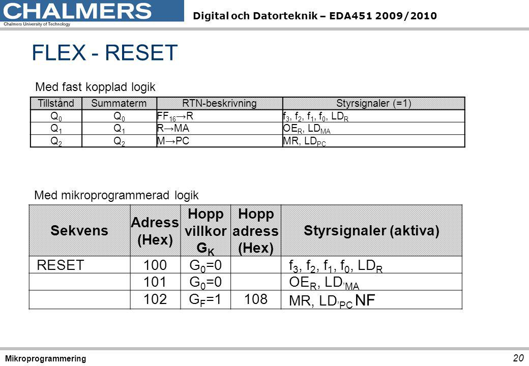 Digital och Datorteknik – EDA451 2009/2010 FLEX - RESET 20 Mikroprogrammering TillståndSummatermRTN-beskrivningStyrsignaler (=1) Q0Q0 Q0Q0 FF 16 →Rf 3, f 2, f 1, f 0, LD R Q1Q1 Q1Q1 R→MAOE R, LD MA Q2Q2 Q2Q2 M→PCMR, LD PC Med fast kopplad logik Med mikroprogrammerad logik Sekvens Adress (Hex) Hopp villkor G K Hopp adress (Hex) Styrsignaler (aktiva) RESET100G 0 =0f 3, f 2, f 1, f 0, LD R 101G 0 =0OE R, LD 'MA 102G F =1108 MR, LD 'PC NF