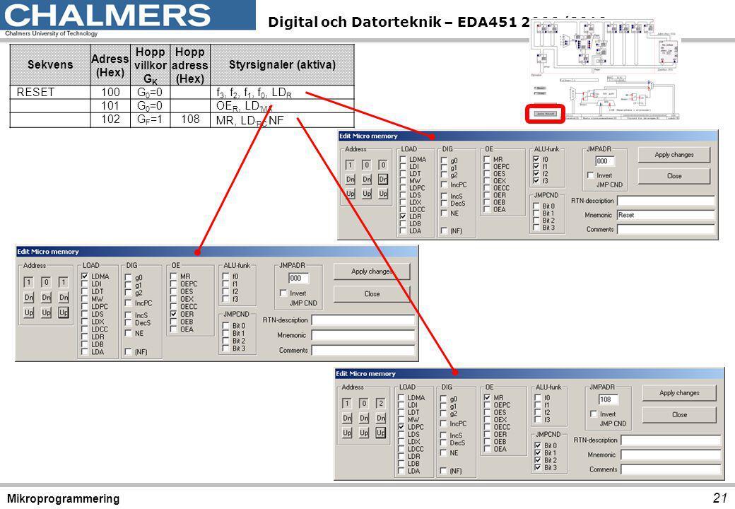 Digital och Datorteknik – EDA451 2009/2010 21 Mikroprogrammering Sekvens Adress (Hex) Hopp villkor G K Hopp adress (Hex) Styrsignaler (aktiva) RESET100G 0 =0f 3, f 2, f 1, f 0, LD R 101G 0 =0OE R, LD 'MA 102G F =1108 MR, LD 'PC NF