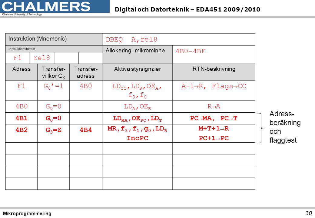 Digital och Datorteknik – EDA451 2009/2010 30 Mikroprogrammering Instruktion (Mnemonic) DBEQ A,rel8 Instruktionsformat Allokering i mikrominne 4B0-4BF
