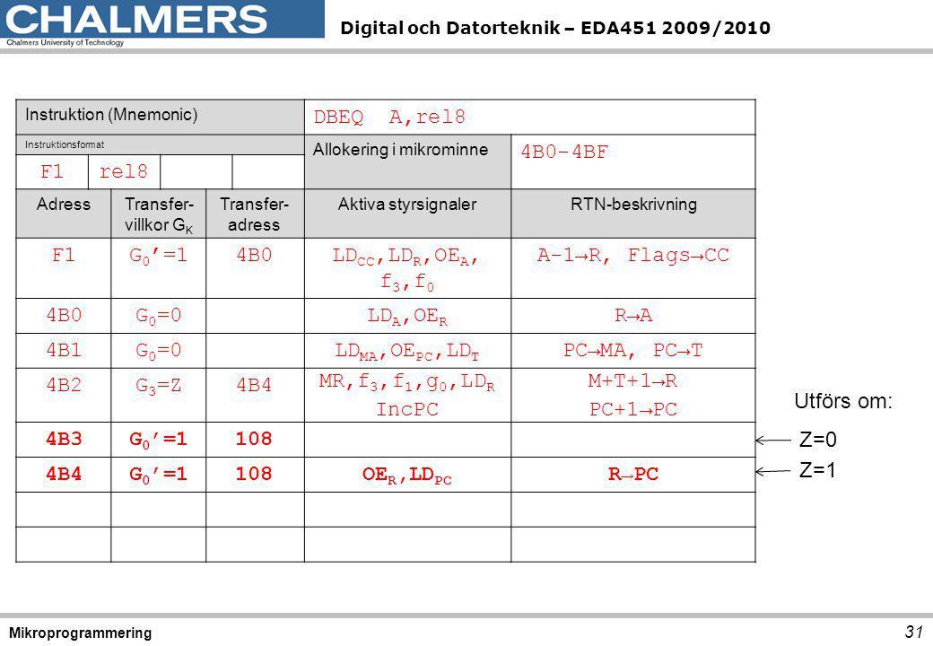 Digital och Datorteknik – EDA451 2009/2010 31 Mikroprogrammering Instruktion (Mnemonic) DBEQ A,rel8 Instruktionsformat Allokering i mikrominne 4B0-4BF F1rel8 AdressTransfer- villkor G K Transfer- adress Aktiva styrsignalerRTN-beskrivning F1G 0 '=14B0LD CC,LD R,OE A, f 3,f 0 A-1→R, Flags→CC 4B0G 0 =0LD A,OE R R→A 4B1G 0 =0LD MA,OE PC,LD T PC→MA, PC→T 4B2G 3 =Z4B4 MR,f 3,f 1,g 0,LD R IncPC M+T+1→R PC+1→PC 4B3G 0 '=1108 4B4G 0 '=1108OE R,LD PC R→PC Utförs om: Z=0 Z=1