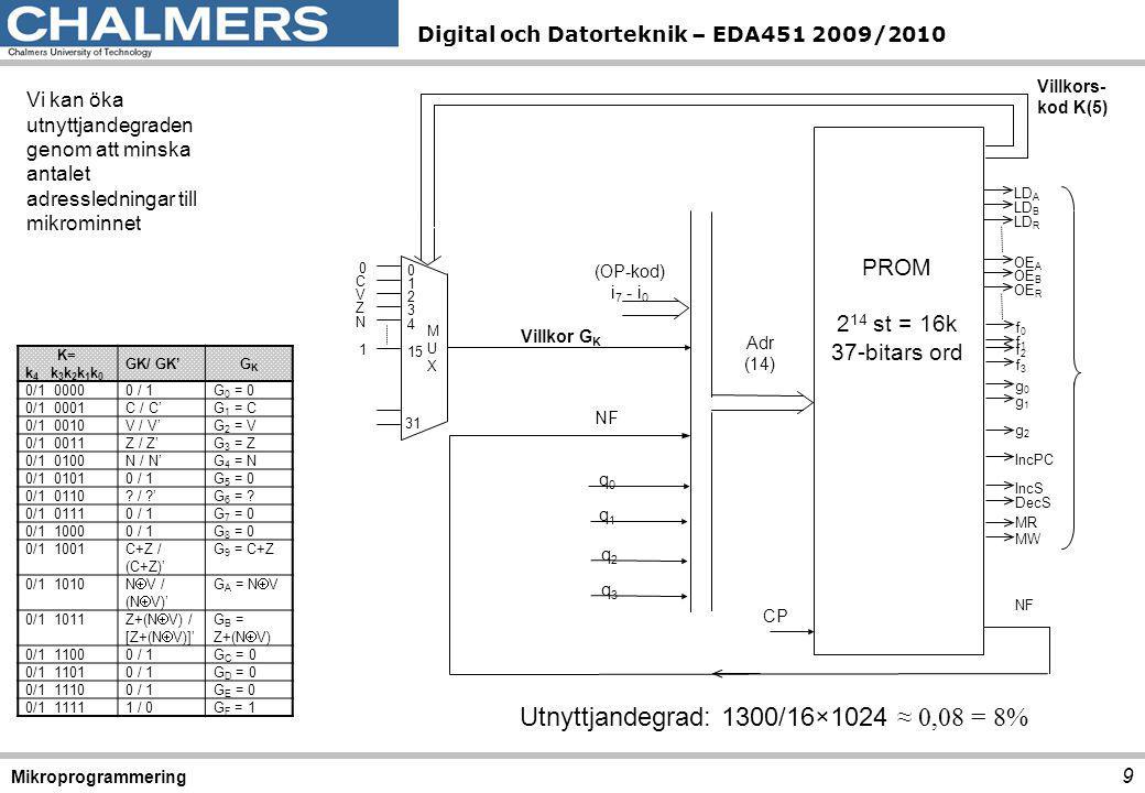 Digital och Datorteknik – EDA451 2009/2010 30 Mikroprogrammering Instruktion (Mnemonic) DBEQ A,rel8 Instruktionsformat Allokering i mikrominne 4B0-4BF F1rel8 AdressTransfer- villkor G K Transfer- adress Aktiva styrsignalerRTN-beskrivning F1G 0 '=14B0LD CC,LD R,OE A, f 3,f 0 A-1→R, Flags→CC 4B0G 0 =0LD A,OE R R→A 4B1G 0 =0LD MA,OE PC,LD T PC→MA, PC→T 4B2G 3 =Z4B4 MR,f 3,f 1,g 0,LD R IncPC M+T+1→R PC+1→PC Adress- beräkning och flaggtest