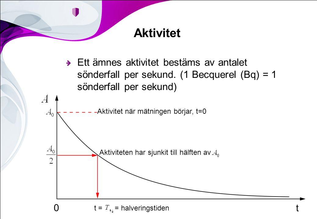 Aktivitet Ett ämnes aktivitet bestäms av antalet sönderfall per sekund. (1 Becquerel (Bq) = 1 sönderfall per sekund) Aktivitet när mätningen börjar, t