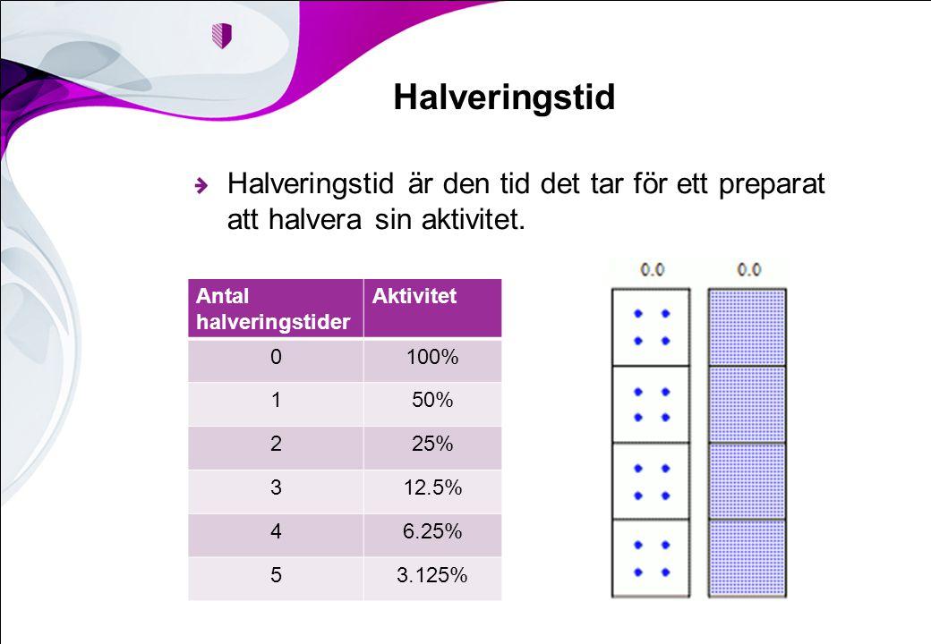 Halveringstid Halveringstid är den tid det tar för ett preparat att halvera sin aktivitet. Antal halveringstider Aktivitet 0100% 150% 225% 312.5% 46.2