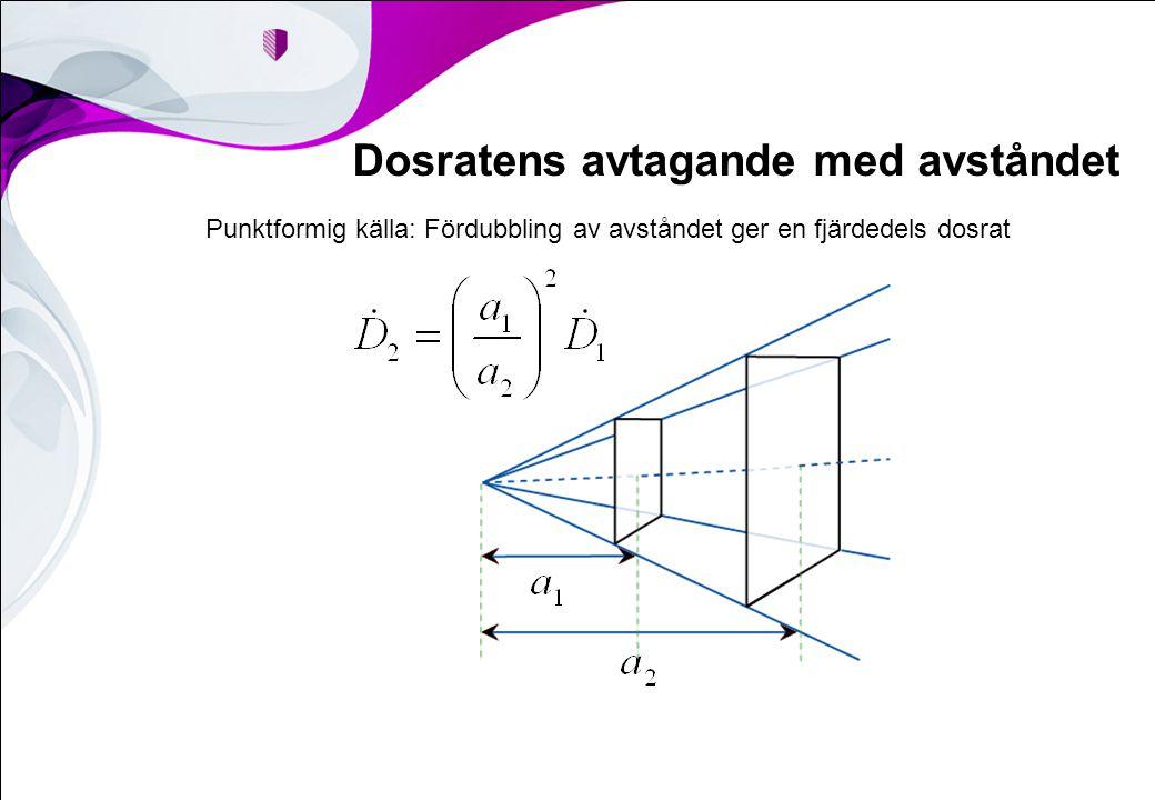 Punktformig källa: Fördubbling av avståndet ger en fjärdedels dosrat Dosratens avtagande med avståndet