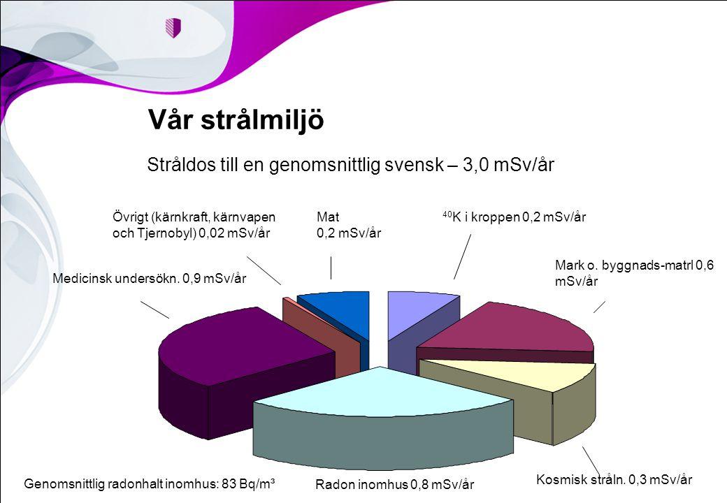 Vår strålmiljö Stråldos till en genomsnittlig svensk – 3,0 mSv/år Genomsnittlig radonhalt inomhus: 83 Bq/m³ Radon inomhus 0,8 mSv/år Kosmisk stråln. 0