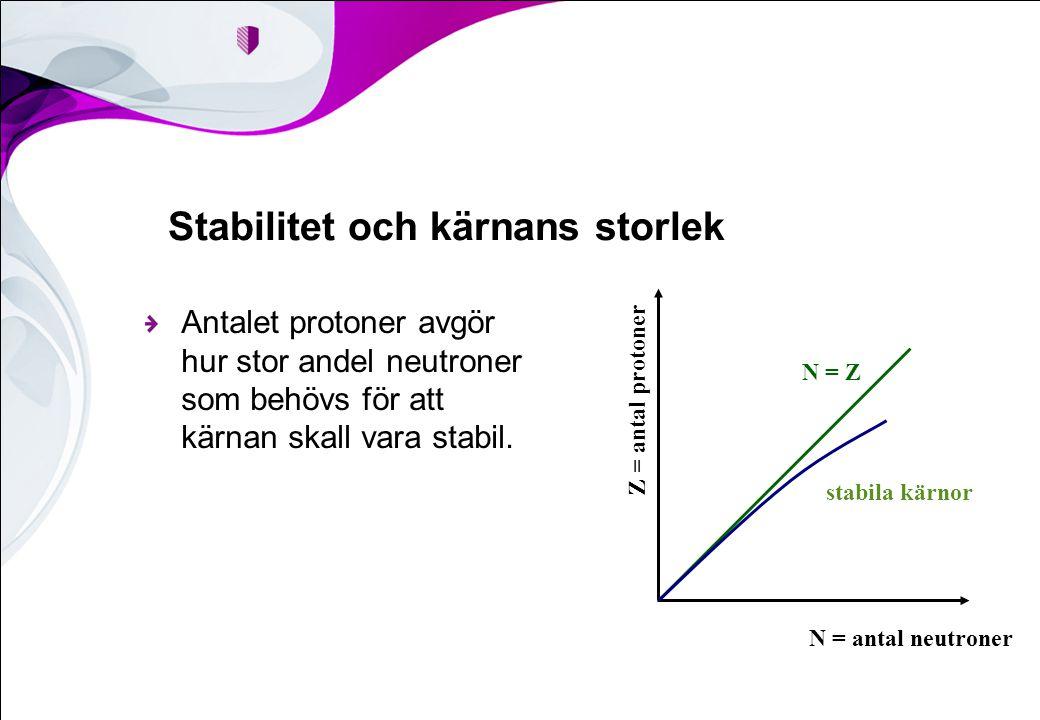 Stabilitet och kärnans storlek Antalet protoner avgör hur stor andel neutroner som behövs för att kärnan skall vara stabil. N = Z Z = antal protoner N