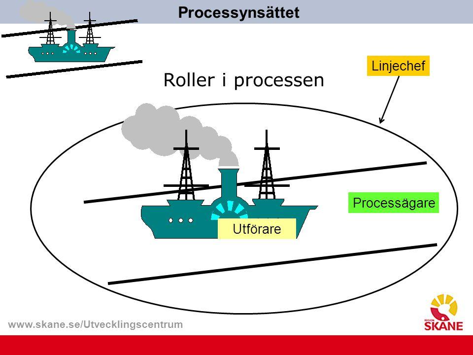 www.skane.se/Utvecklingscentrum Linjechef Processägare Roller i processen Processynsättet Utförare